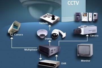 Sistema CCTV
